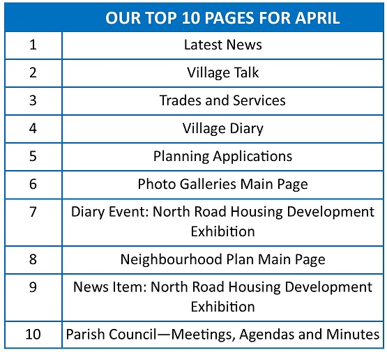 Top 10 pages April 2016